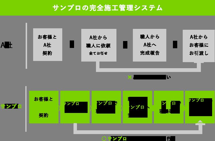 サンプロの完全施工管理システム
